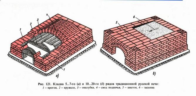Схема традиционной русской печи.