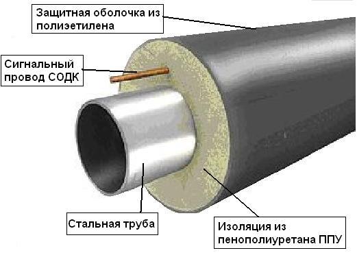 Схема трубы теплофикационной в ППУ изоляции