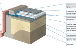 Схема укладки пола на грунте