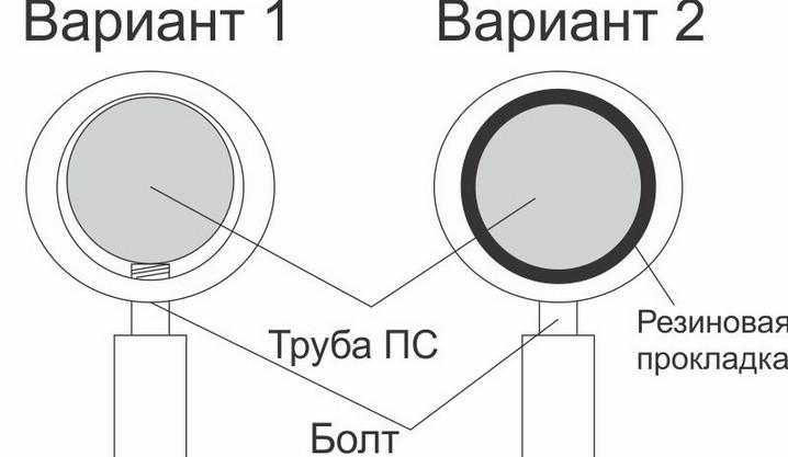 Схема уплотнения резиновой прокладкой