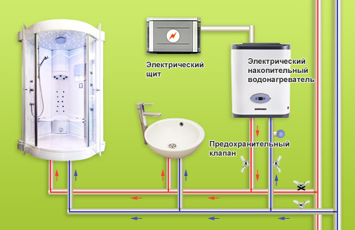 Схема установки бойлера в ванную