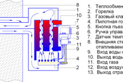 Схема установки газового котла парапетного типа.