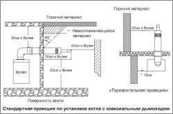 Схема установки котла с коаксиальным дымоходом