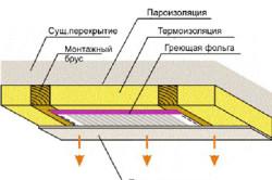 Схема установки нагревателей