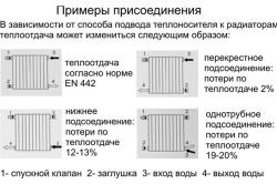 Схема установки радиаторов отопления