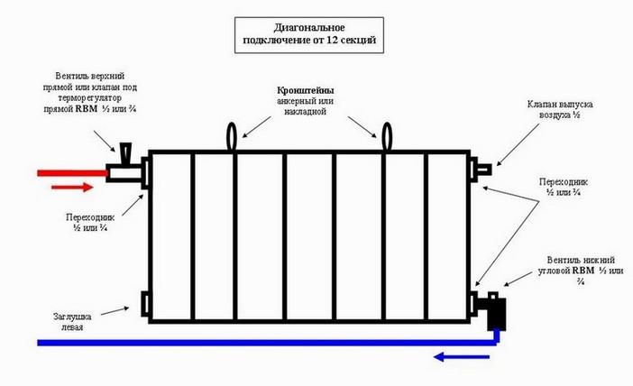 Схема установки радиаторов отопления.
