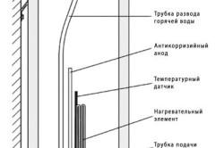 Схема устройства бойлера