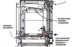 Схема устройства дровяной печи