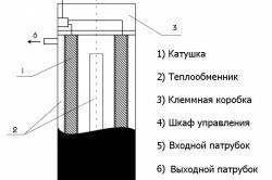 Схема устройства индукционного нагревателя