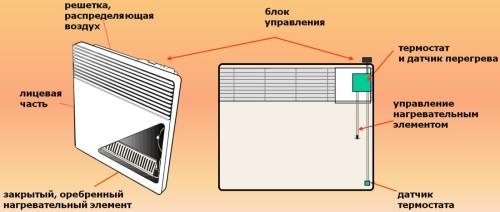 Схема устройства конвекторного обогревателя.