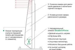 Схема работы масляного обогревателя