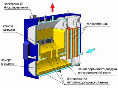 Схема устройства пиролизного котла.
