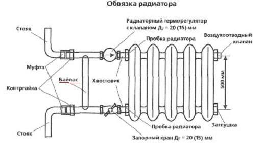 Схема устройства радиатора отопления.