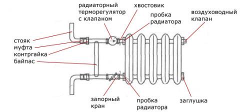 Схема устройства радиаторов отопления
