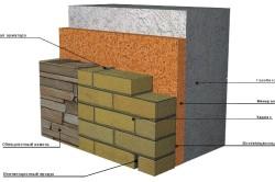 Схема устройства стены из газоблоков