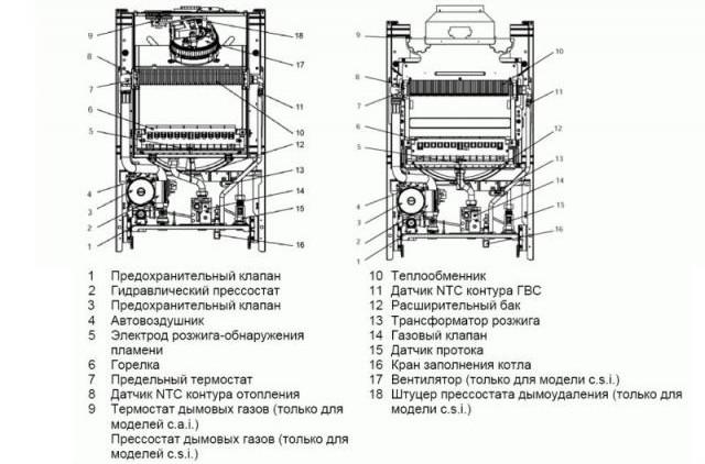 Схема устройства турбированного котла.