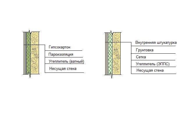 Схема устройства утеплённой стены.