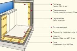 Схема утепление балкона пенопластом