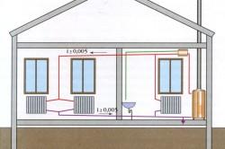 Схема устройства водяного отопления частного дома