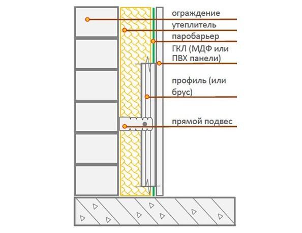 Схема укладки пола балкона