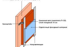 Схема утепления бани изнутри