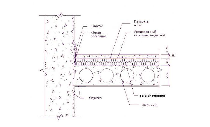 Схема утепления бетонного пола пенополистиролом.