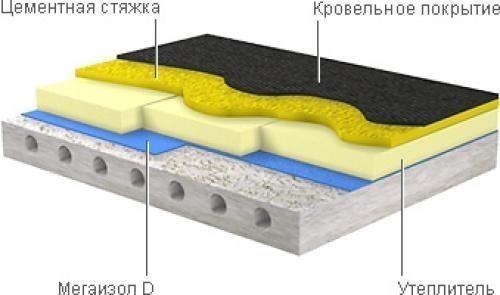 Схема утепления бетонного пола с кровельным покрытием.