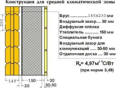 Схема утепления деревянного фасада.