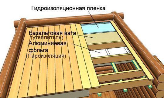 Схема утепления деревянного потолка.