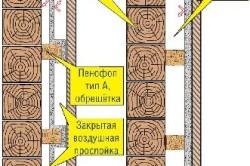 Схема утепления деревянных стен пенофолом
