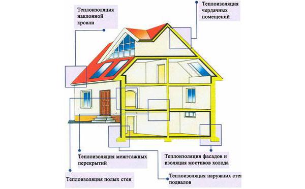 Схема утепления дома.