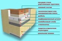 Схема утепления фасада