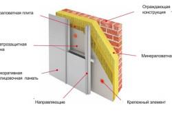 Схема утепления фасада стекловолокном