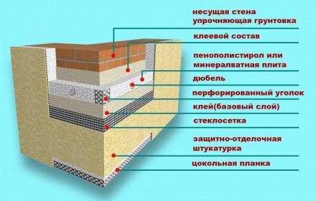 Схема утепления фасада.