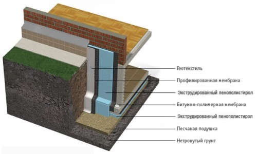Схема утепления фундамента плитами экструдированного пенополистирола