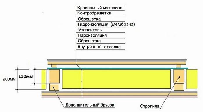 Схема утепления и звукоизоляции деревянного потолка.