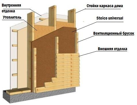 Стены в каркасной бане