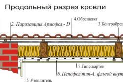 Схема утепления кровли пенофольгированным утеплителем