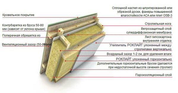 Схема утепления крыши дома.