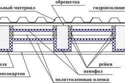 Схема утепления крыши пенофолом