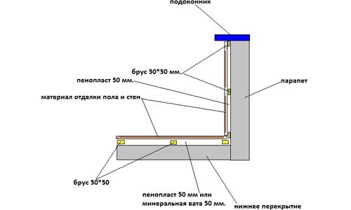 Схема утепления лоджии пенополистиролом