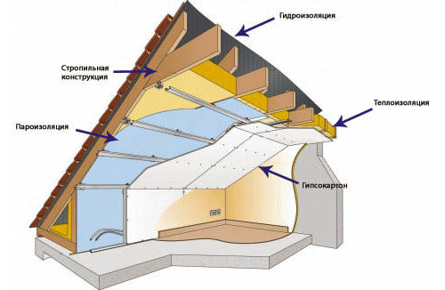 Схема утепления мансарды изнутри