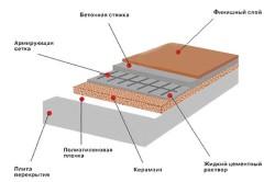 Схема утепления пола керамзитом