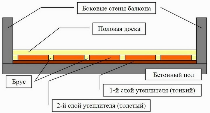 Схема утепления пола на лоджии