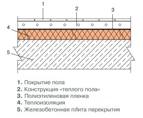 Схема утепления пола с пеноплексом