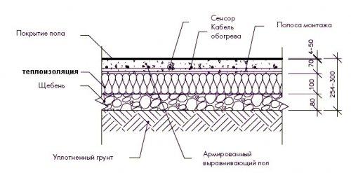 Схема утепления пола по грунту.