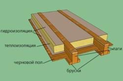 Схема одного из вариантов утепления пола в деревянном доме