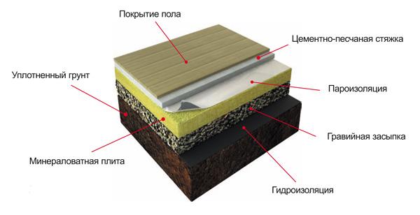 Утепление пола по грунту: разнообразие материалов и техно....