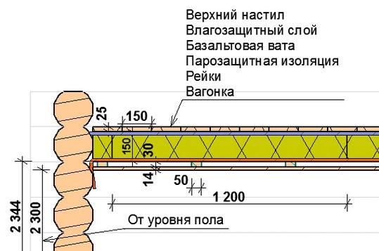 Схема утепления потолка парилки.