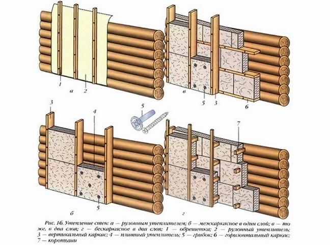 Схема утепления стен парилки.